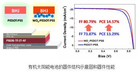 高效有机非富勒烯太阳能电池:一种简单易行的空穴传输层修饰方法