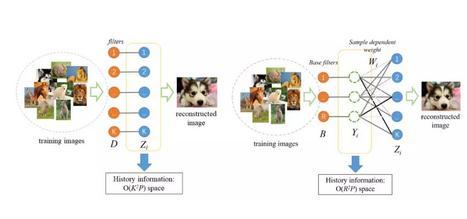 神经网络:样本自适应的卷积稀疏编码(SCSC)算法的优点