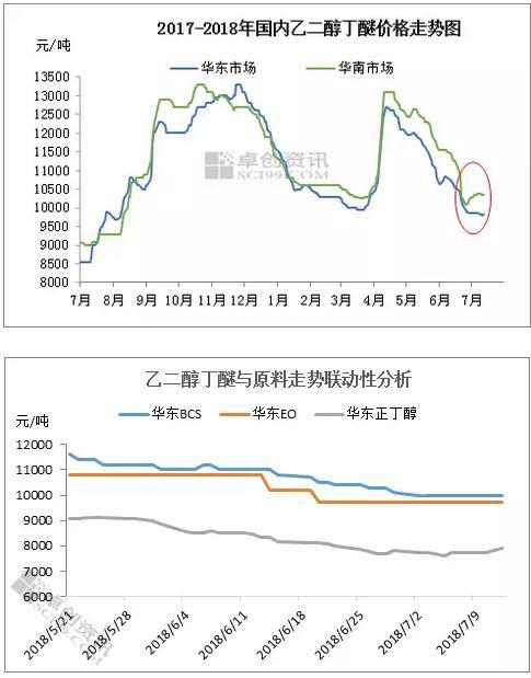 国内醇醚市场走势分析