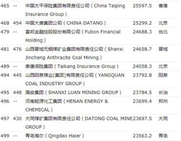 财富500强中国公司120家逼近美国