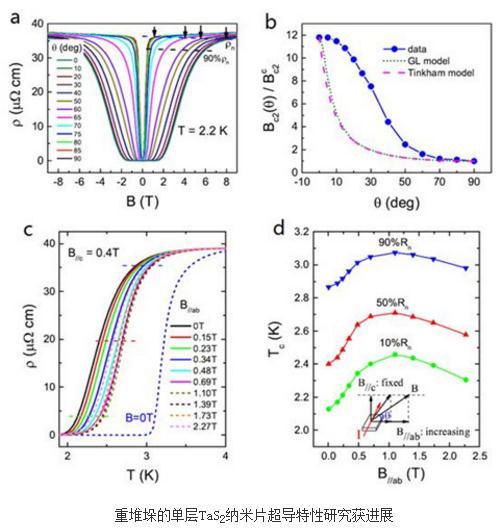 自组装重堆垛的单层TaS2纳米片的超导行为及物理机制研究进展