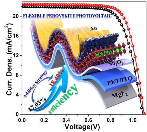 柔性钙钛矿太阳能电池研究方面取得新进展