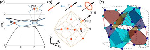 科学家理论预言并实验发现磁谐振子体系中拓扑能带交点