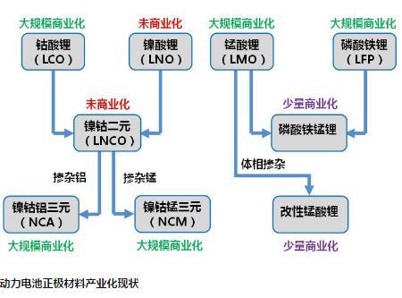 中国动力电池企业技术路线