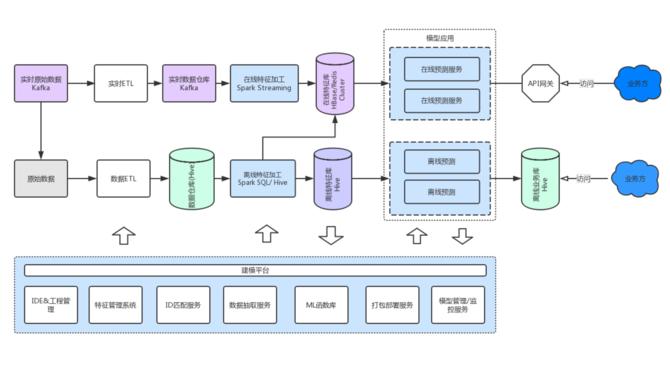 机器学习:个推数据平台架构方面的经验分享