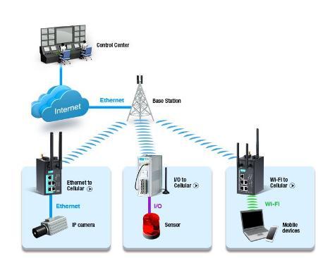 无线通信模组在车联网的作用及应用领域