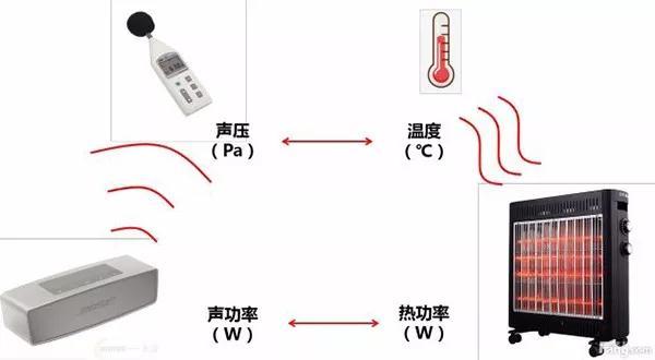 声压、声强、声功率的定义、联系及测量方法