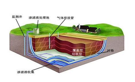 垃圾渗滤液特点、处理方法、排放标准