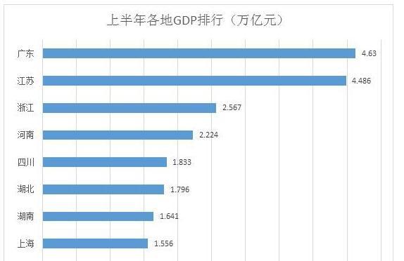 19个省(市、区)上半年GDP排行及增速排行