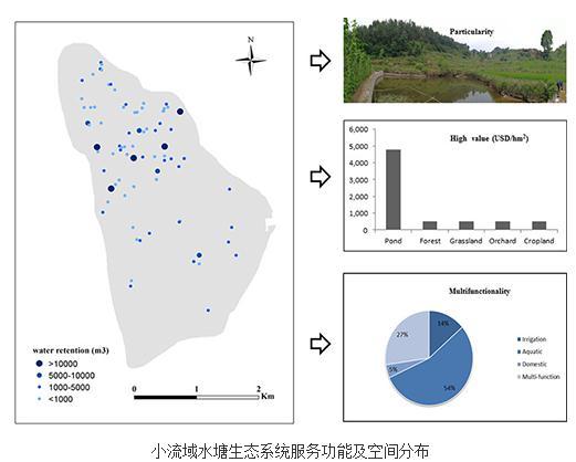 三峡库区典型小流域:无人机遥感调查、环境监测和快速农户评估方式