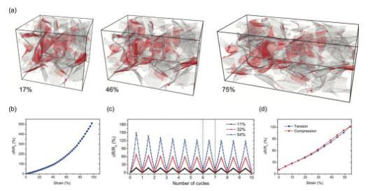 新研究可使三维石墨烯泡沫材料电导率达到最大