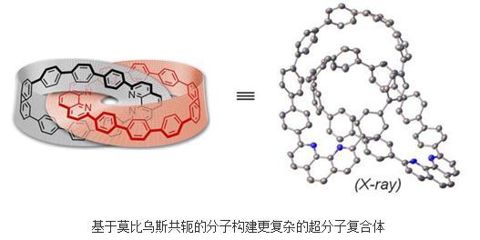 固态下的该索烃化合物由两个稳定莫比乌斯构象的共轭碳环组成