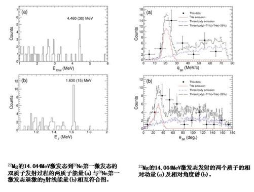 放射性次级束流线(RIBLL)上开展22Al的β缓发衰变实验测量