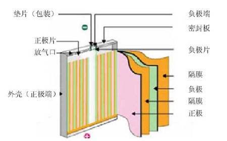 矿物加工法有望实现锂离子电池再循环