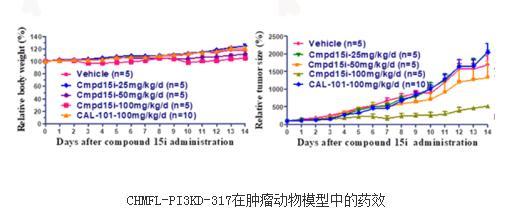 选择性的PI3Kd激酶小分子抑制剂CHMFL-PI3KD-317研发成功