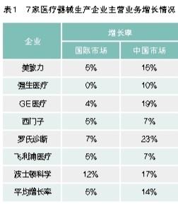 《中国医学装备发展状况与趋势(2018)》解读