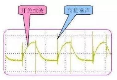 开关电源纹波测试方法与抑制