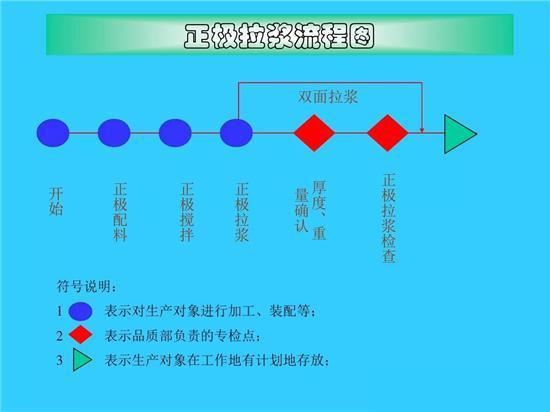 锂电池生产工艺流程图解