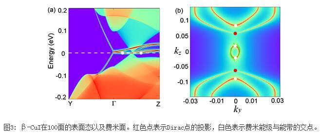 预言β-CuI是一种奇特的Dirac半金属