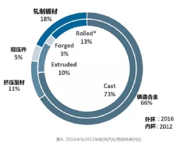 车用铝合金的主要种类、挑战与发展方向