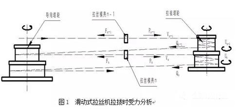 滑动式水箱拉丝机配模计算