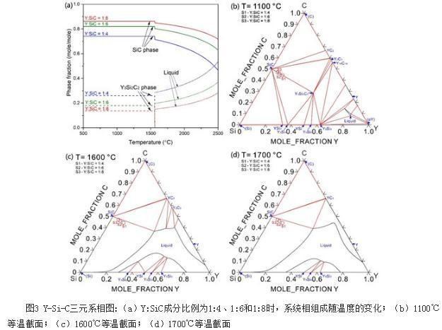 Y3Si2C2材料可成为碳化硅陶瓷新型的烧结助剂