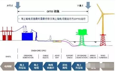 海上输电设施运营商OFTO