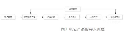 纸包装产品导入流程(案例)
