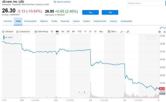 京东股价大跌蒸发逾70亿美元或面临集体诉讼