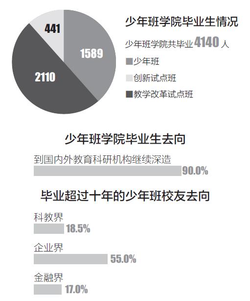 """中国科大少年班40年:""""神童""""毕业都去了哪?"""