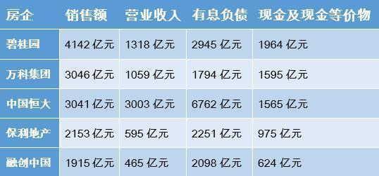 恒大、万科、碧桂园、融创中国、保利地产五家地产商负债15850亿