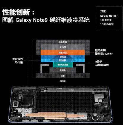 三星Galaxy Note9:碳纤维液冷系统的性能与效率