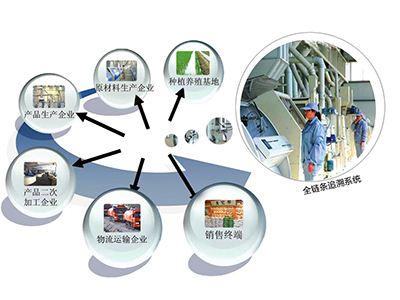 中国食品溯源领域的发展趋势