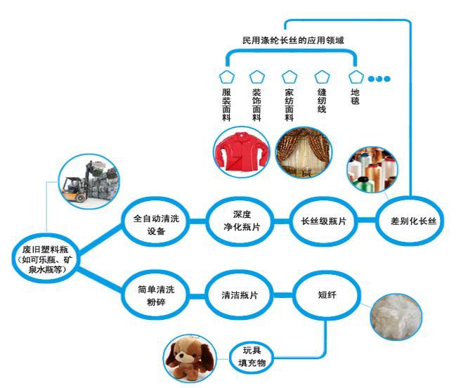 再生PET纤维的市场应用现状