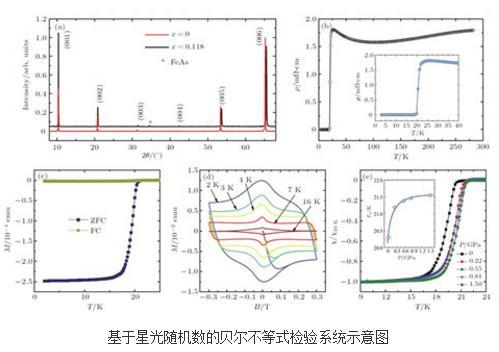 铁基超导1111体系CaFeAsF的单晶生长和物性研究