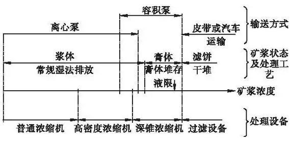 超细尾矿处理:堆存和回填方法、开发利用途径