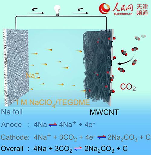 """廉价碳酸钠和碳纳米管制备出无钠预填装""""可呼吸""""钠-二氧化碳电池"""