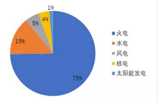 核电板块2018上半年营业收入1537.33亿元