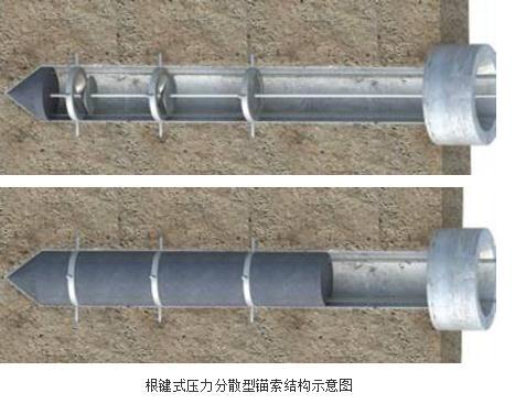 一种锚索的锚孔内根键式承压机构和组装方法