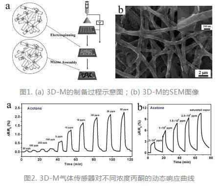 一种基于三维Mxene框架(3D-M)的高性能柔性VOCs化学电阻型传感器
