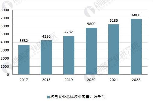 中国核电行业逐渐实现复苏 未来产业发展空间巨大
