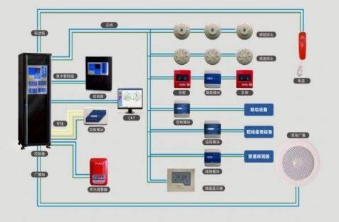 消防联动控制系统主机的九大配置是哪些?
