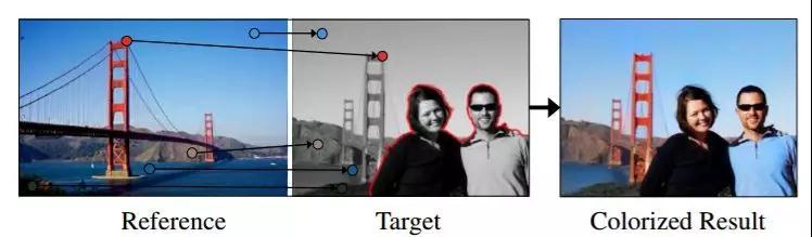 一种结合了图像检索与图像着色的模型实现好的着色效果