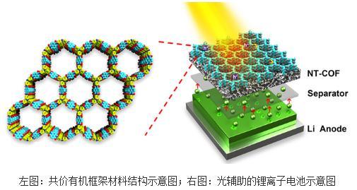一种新型的太阳能-电化学能量转换/存储系统