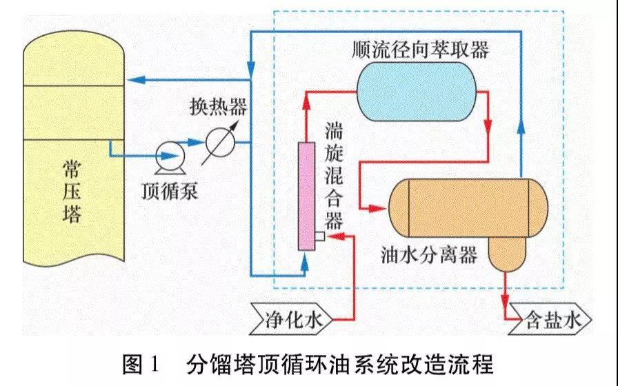常减压常顶循环油系统在线脱盐脱酸防腐工艺、设备