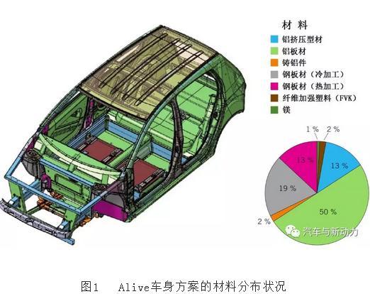 用于电动车的组合材料方案