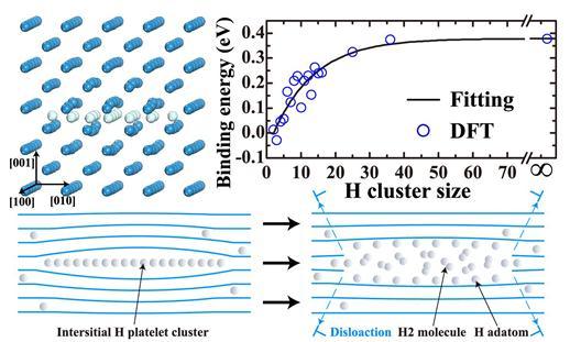 一种新的氢致表面起泡机制