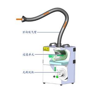 焊烟净化器工作原理、结构组成、优点与特点、应用