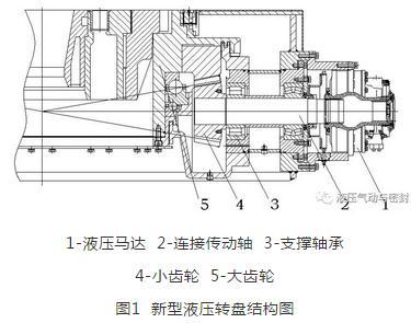 新型液压转盘的机械原理、技术参数及液压系统设计