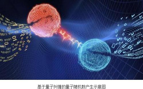 国际上首次成功实现器件无关的量子随机数